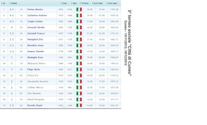 classifica III Torneo sociale cuneo