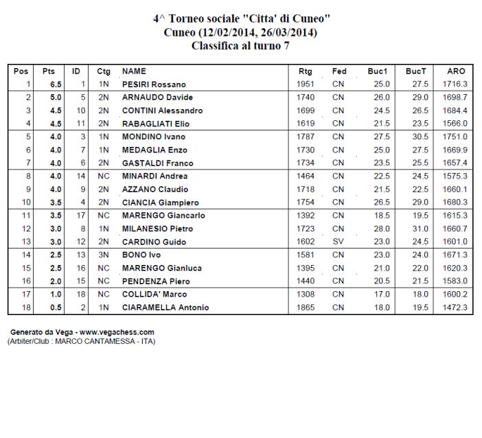 classifica 4 torneosociale