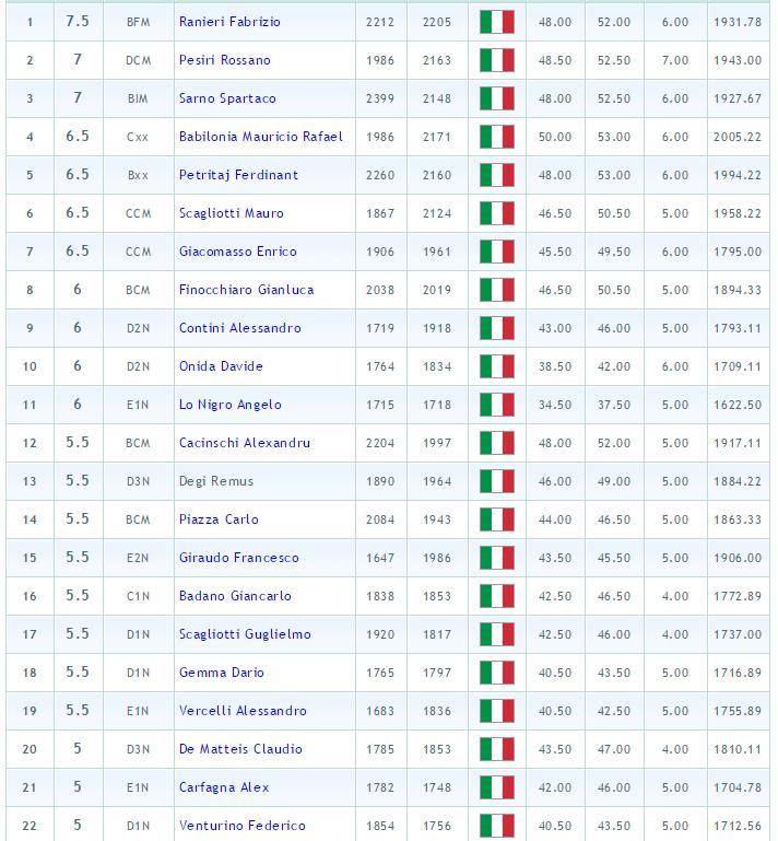 classifica marrone 2014