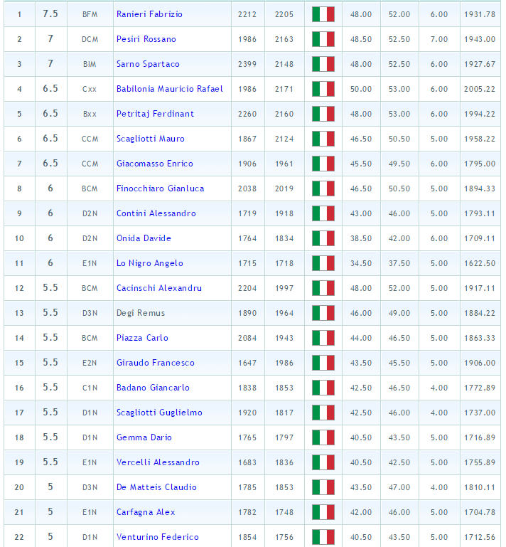 classifica marrone 2014