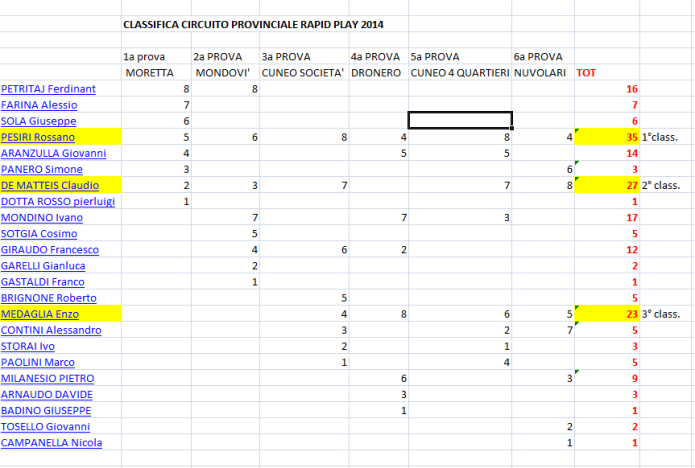 CLASSIFICA RAPID PLAY 2014