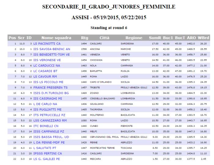 risultato juniores femminile cgs 2015 assisi