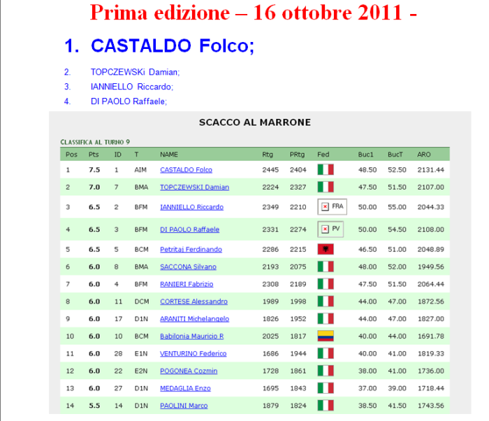 classifica primo torneo semilampo scacco al marrone