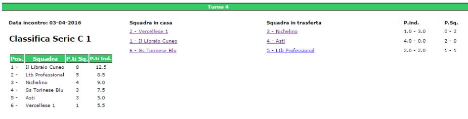 classifica 4° turno cis