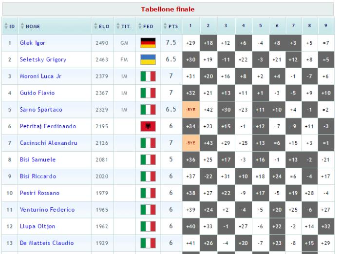 tabellone-finale-vi-marrone