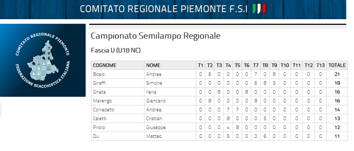 classifica-u18-bosio