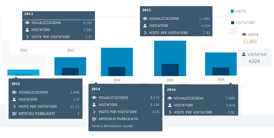 statistica-web
